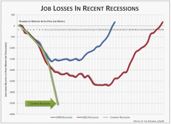 2009-12-21-unemploymentjoblosses.jpeg