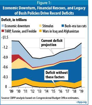 2009-12-23-CBPPdeficits.JPG