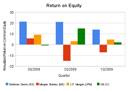 2009-12-30-return_on_equity.png