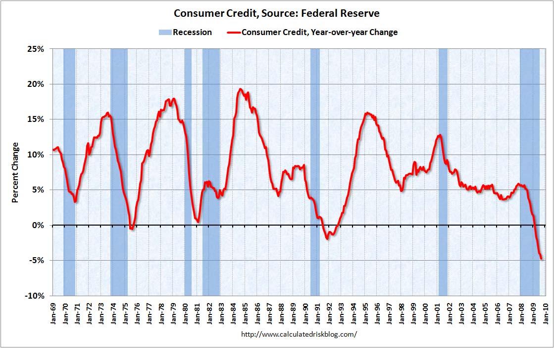 2010-01-02-consumercredit.jpg