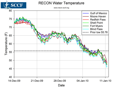 2010-01-12-RECON_cold_water_graph_small.jpg