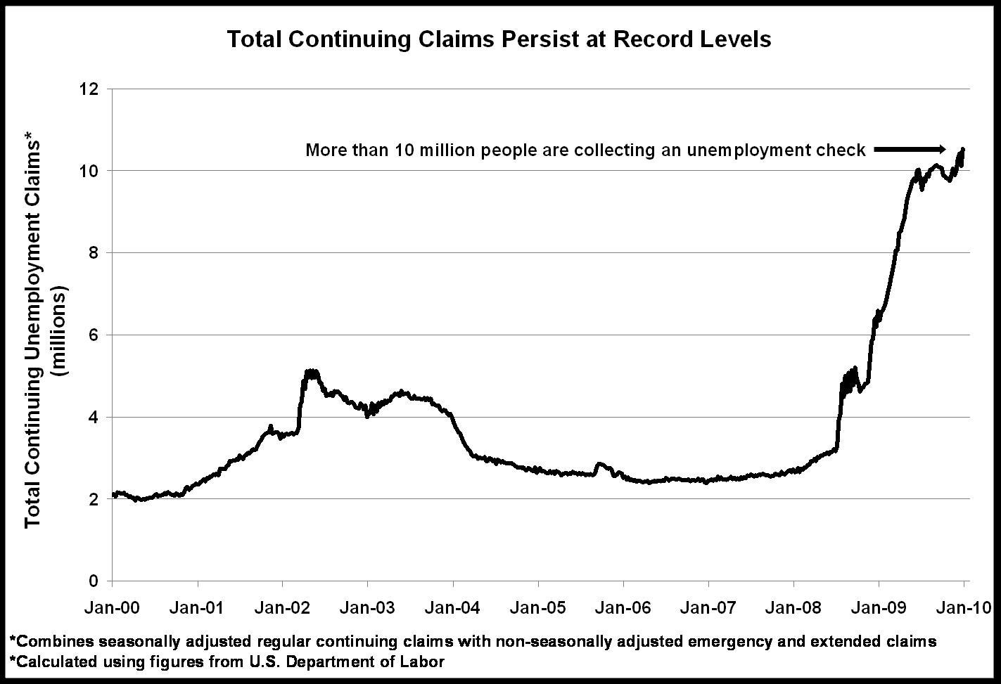 2010-01-25-UnemploymentClaims2.0.jpg