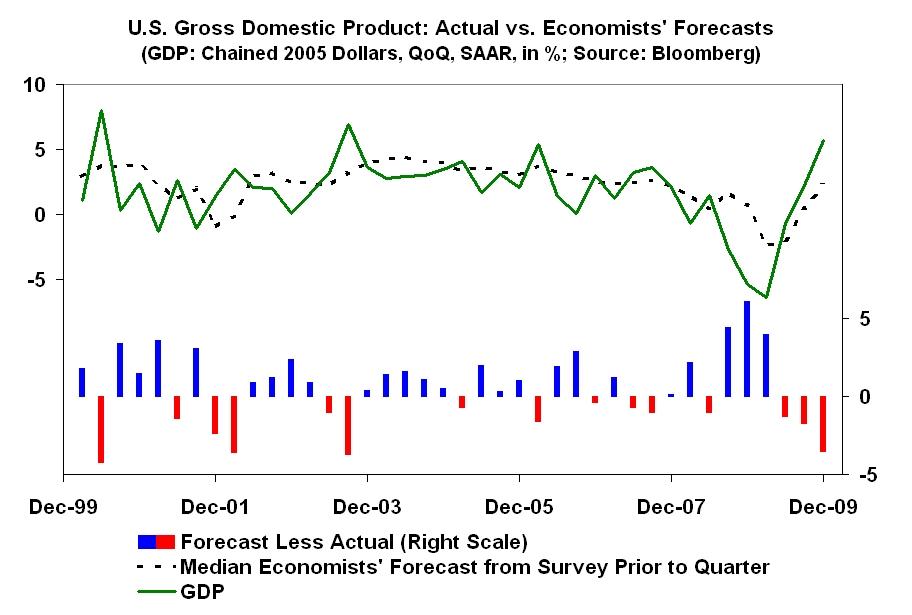 2010-02-12-gdpvsforecast.jpg