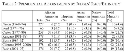 2010-02-13-JudgesPresidentialAppointments.jpg
