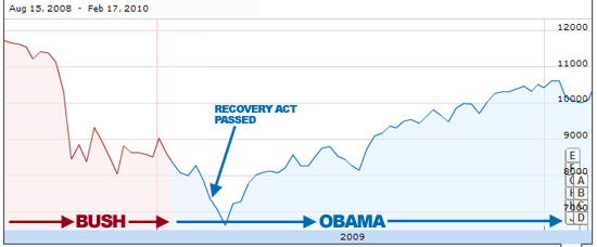 2010-02-17-recovery_act_djia_021710.jpg