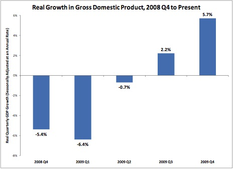 2010-02-17-recovery_gdp.jpg