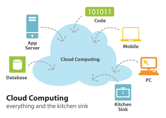 2010-02-24-cloudcomputingkitchensink.jpg