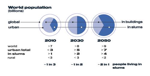 2010-02-26-Slumsvurbanpopulationopt.jpg
