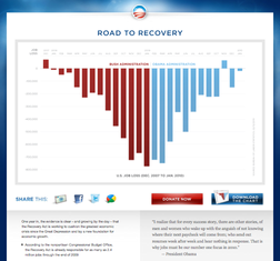 2010-03-01-road-to-recovery-through-data-visualization-roadtorecovery.png