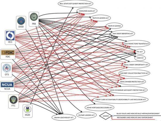 2010-03-09-regulatoryspaghetti.jpg