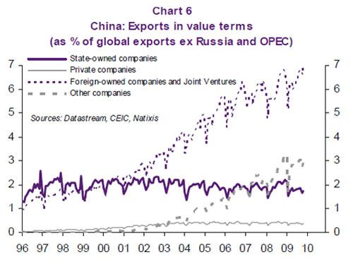 2010-03-29-chinaexportsgraph.jpg