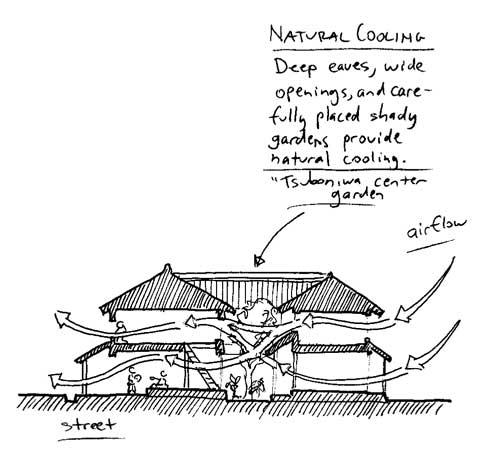 2010-03-30-naturalcoolinghouses_t500.jpg
