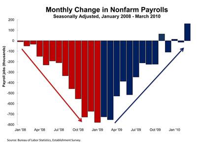 2010-04-02-Employment2.jpg