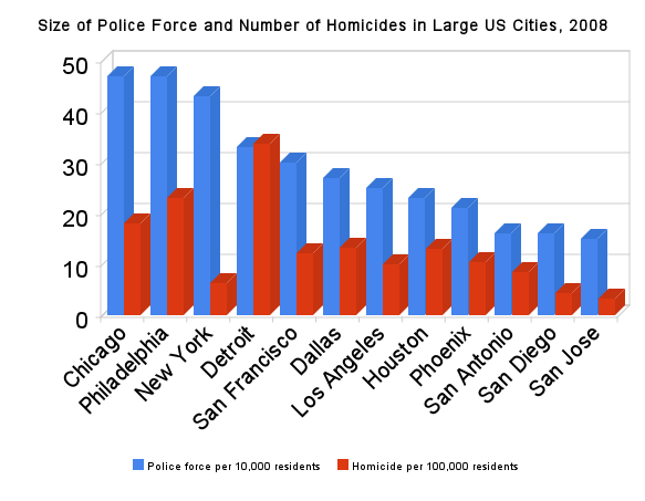 2010-04-06-size_of_police_force_and_number_of_homicides_in_large_us_cities_2008.png