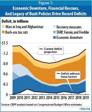 2010-04-14-deficitscomefrom.jpg