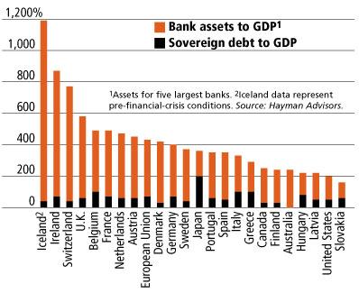 2010-04-14-sovereigndebtbankassets.jpg