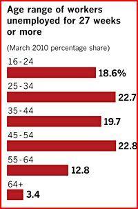 2010-04-16-joblessbyage.JPG
