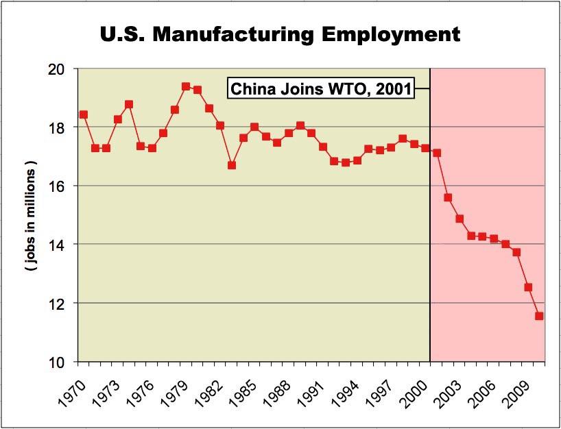 2010-04-22-ManufacturingjobdeclineChina.jpg