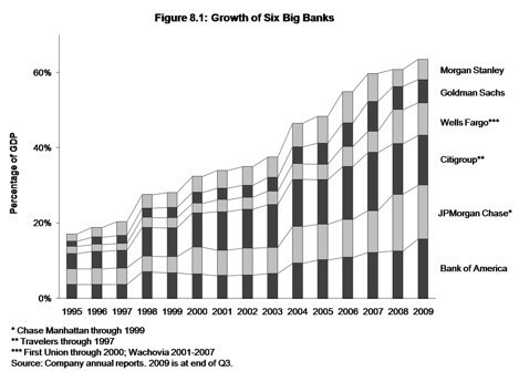 2010-04-23-growthofbigbanks.jpg