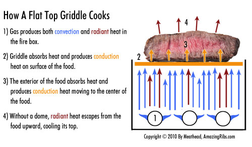 2010-04-23-thermodynamics_griddle.jpg