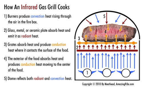 When Buying a Grill, Understanding the Thermodynamics of