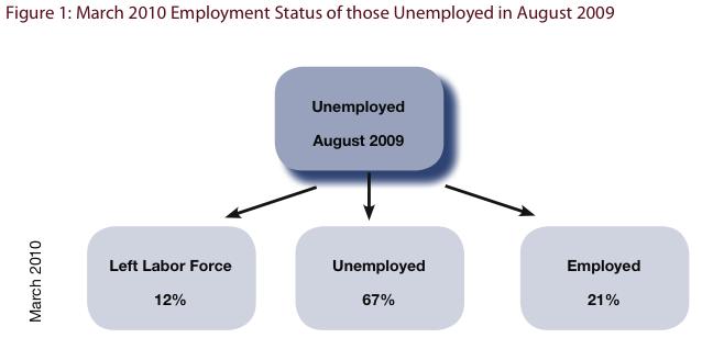 2010-05-04-unemployment.png