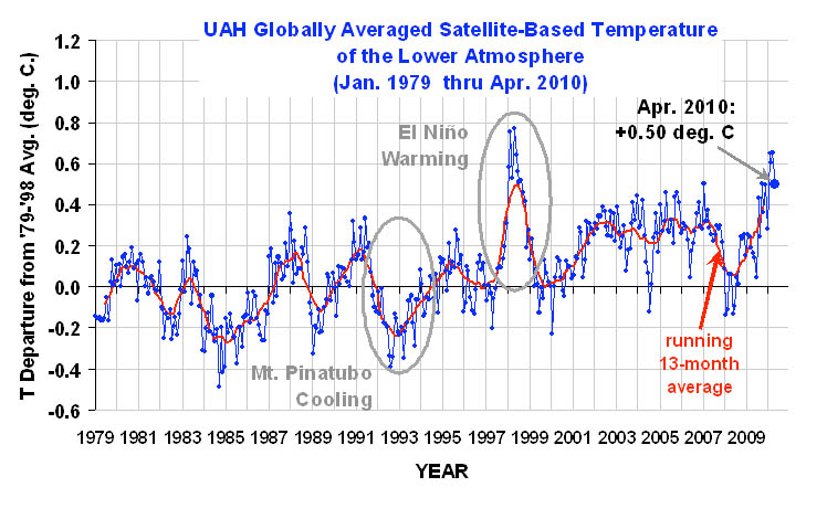 UAH Globally Averaged Satllite-Based Temperature of the Lower Atmosphere (Jan 1979-Apr 2010)