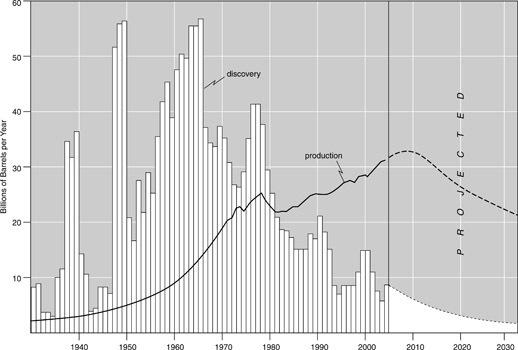 2010-05-20-oil production-Oildiscoveryvsproduction19302030.jpg