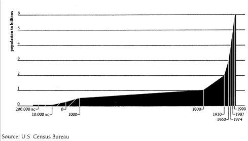 2010-05-20-population growth-PopulationGrowthSmaller.jpg