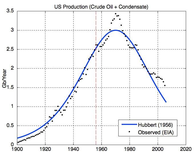 2010-05-31-Hubbert_US.jpg