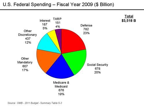 2010-06-09-U.S._Federal_Spending__FY_2007.jpg
