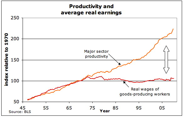 Wages de-coupled from productivity in 1975