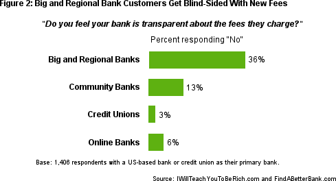 Consumers Feel Big and Regional Banks Aren't Transparent About Fees