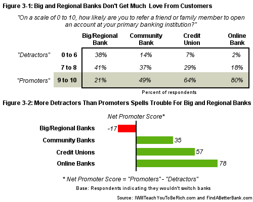 Angry Customers Will Haunt Big and Regional Banks