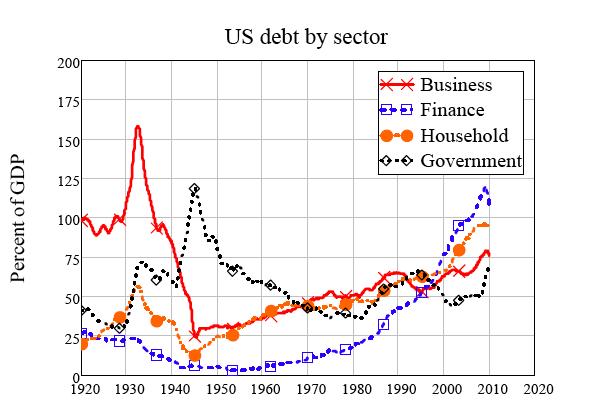 2010-07-20-sectordebt.png