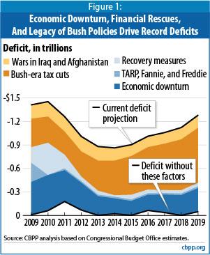 2010-07-25-BushTaxCutsEffects.jpg