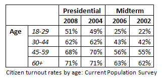 2010-07-29-Turnout_by_age.png