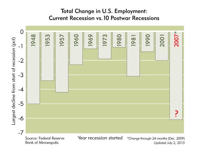 2010-08-02-unemployment.jpg