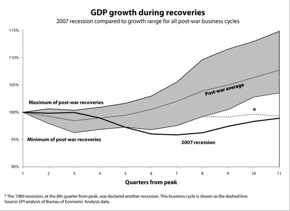 2010-08-04-GDPgrowthduringrecoveries.jpg