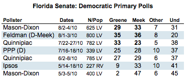2010-08-11-Blumenthal-FLDemPrimary.png
