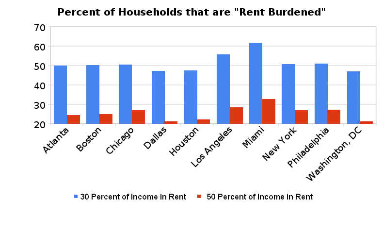 2010-08-20-percent_of_households_that_are__rent_burdened_.png