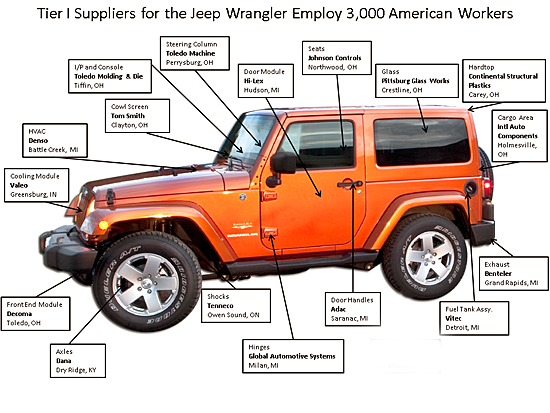 2010-08-24-20100823wrangler_supplier_arrows.png