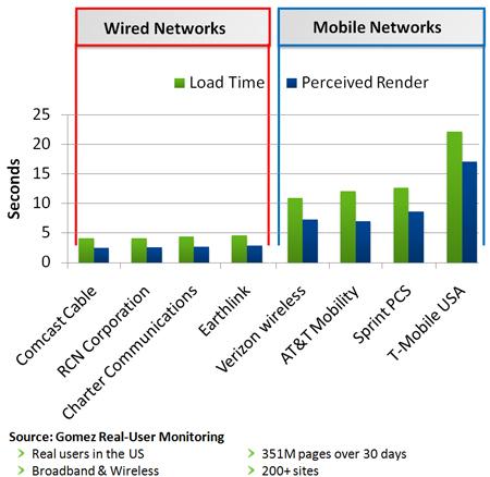 2010-08-27-WiredMobileNetworkPerf1.jpg