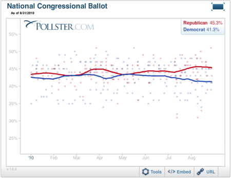 2010-08-31-Blumenthal-PollsterGeneric.png