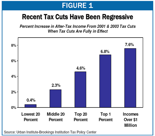 2010-09-07-regressivetaxcuts.jpg