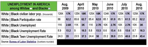 2010-09-13-UnemploymentinAmerica.jpg