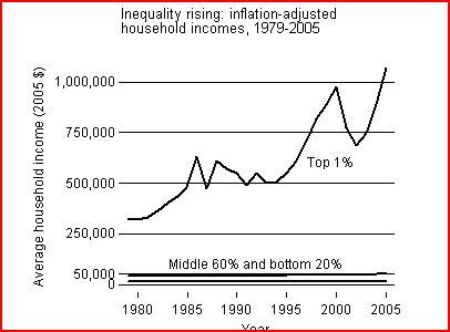 2010-09-13-incomeinequality.JPG