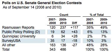 2010-09-14-Blumenthal-PollsCounts.png