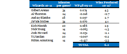 2010-09-14-Wizards1011Projected.png