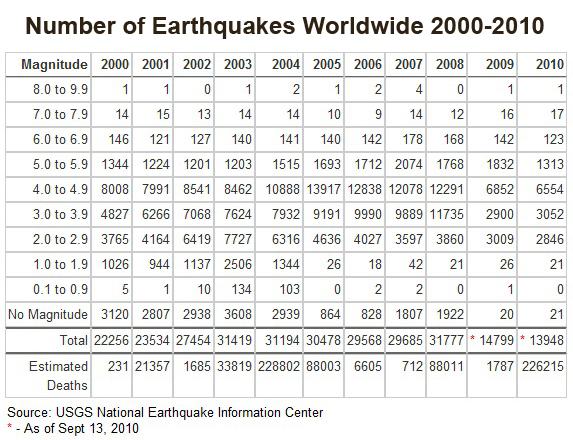 2010-09-16-EarthquakesWorldwideSince2000.jpg